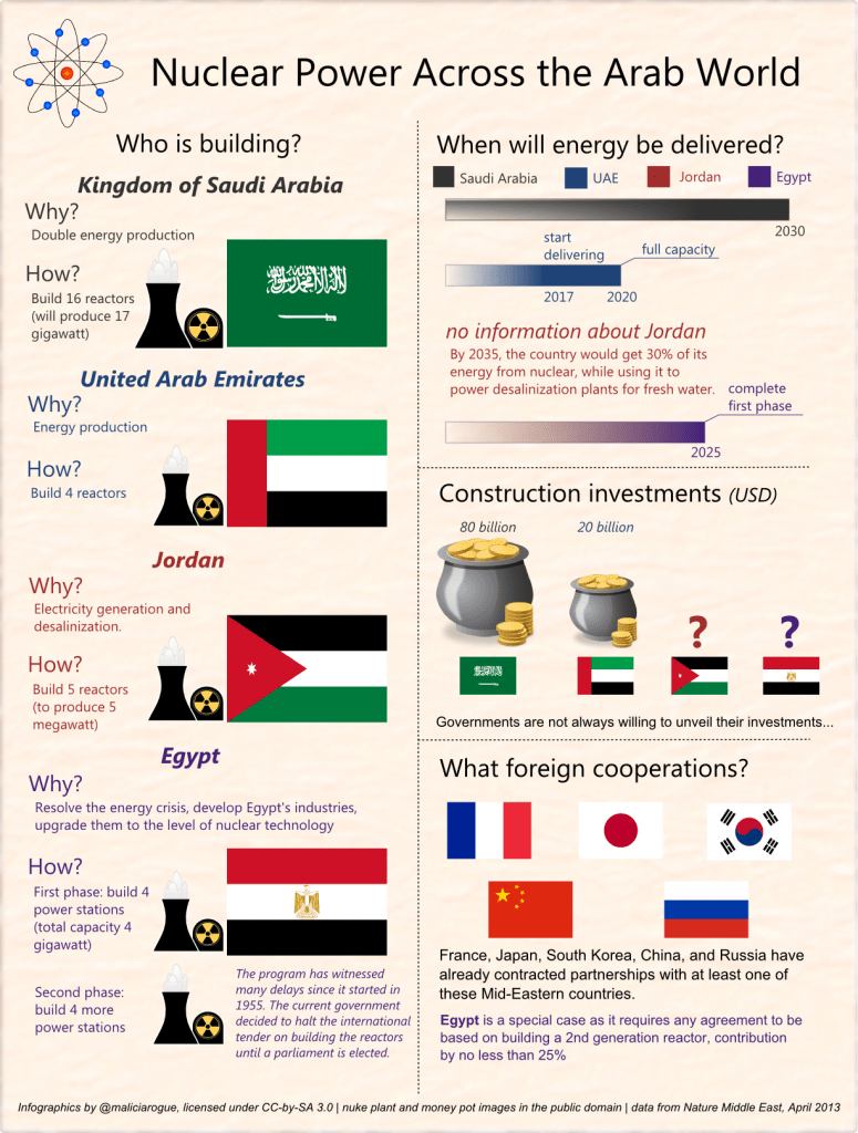 Nuclear power in the Middle East. Click to zoom in. Ask me for the .svg source