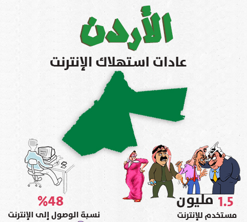 Internet Use in Jordan, by Y2D and Ipsos.
